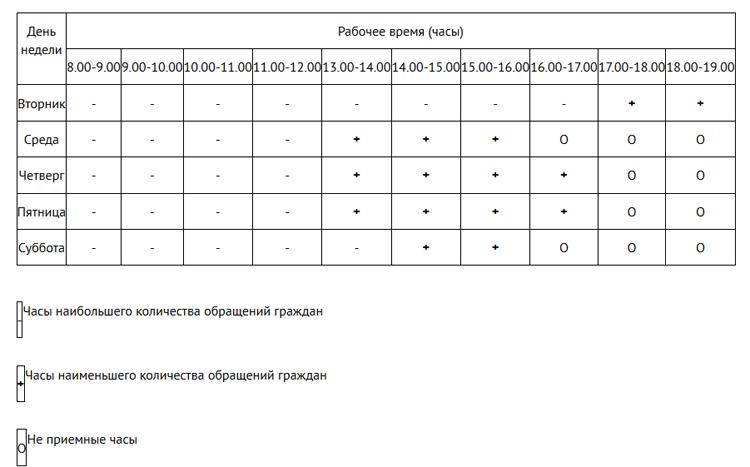 ГИБДД в Балаково опубликовала график удобного посещения